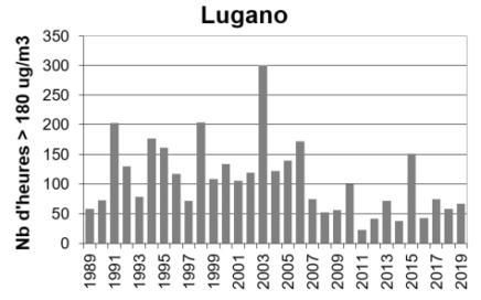 o3 überschreitungen lugano fr